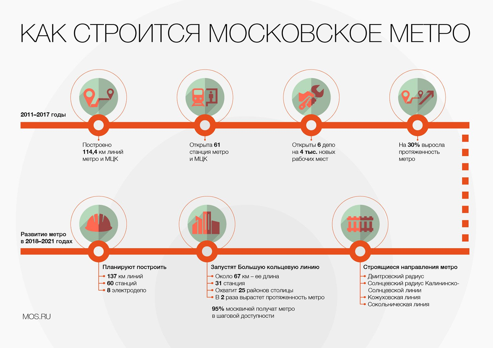 Как строится Московское метро