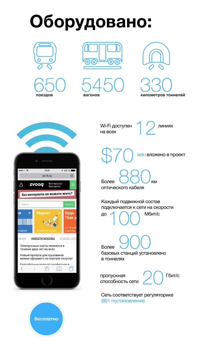 Как подключиться к Wi-Fi в Метро