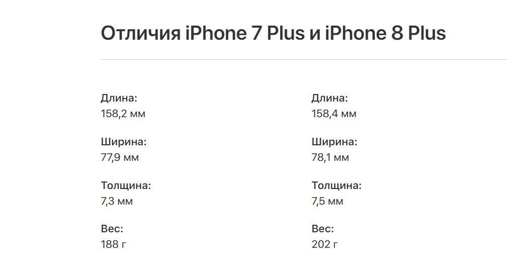 Размеры iphone 8 plus
